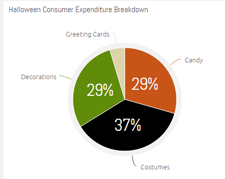 Halloween consumer expenditure