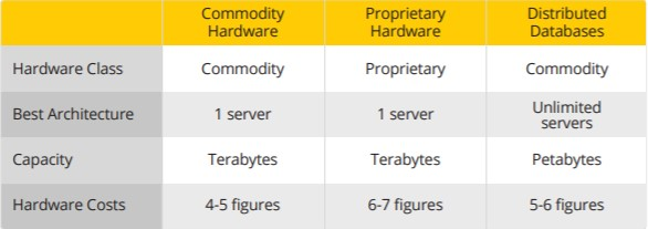 Hardware Choices