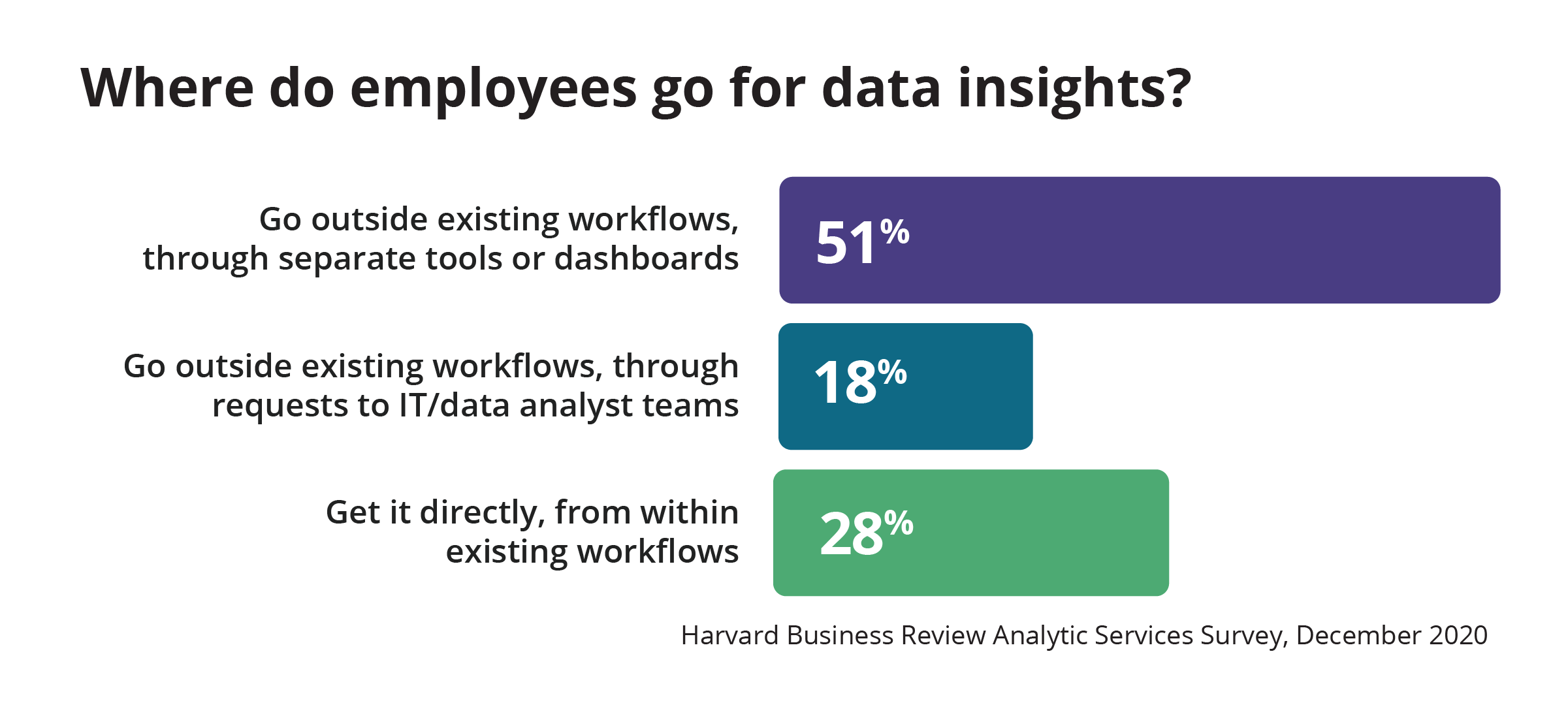 Where do employees go for data insights?