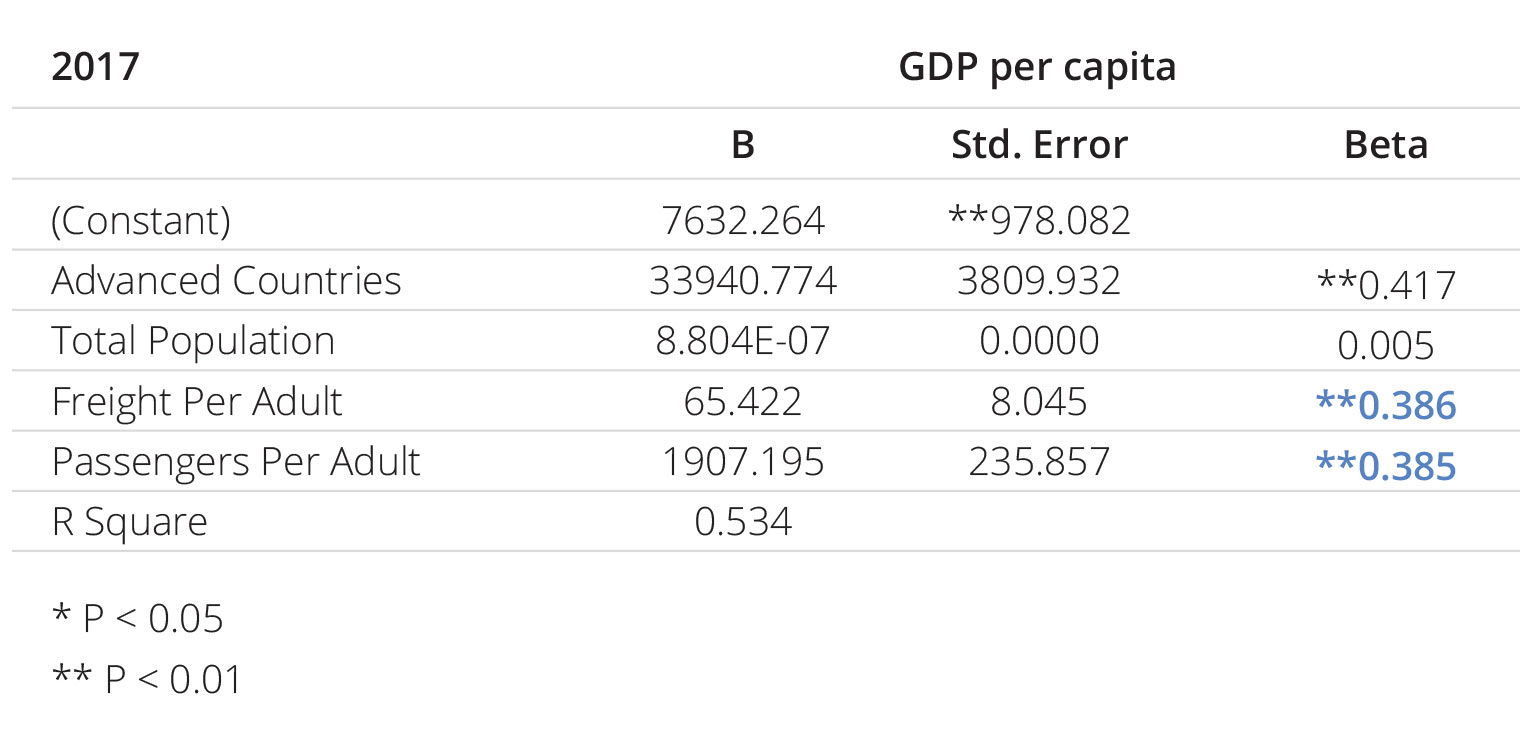 Table 9: GDP per capita as a Function of Passengers, Freight, Population, and Advanced Countries, 2017 (Regression Equation)