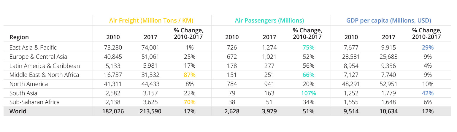 Table 1: Air Freight, Air Passengers, and GDP per capita by Region; 2010 vs. 2017