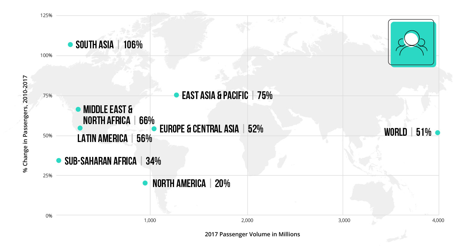Graph 2: Air Passengers in 2017 (Millions) and % Increase in Passenger Traffic by Region, 2010-2017