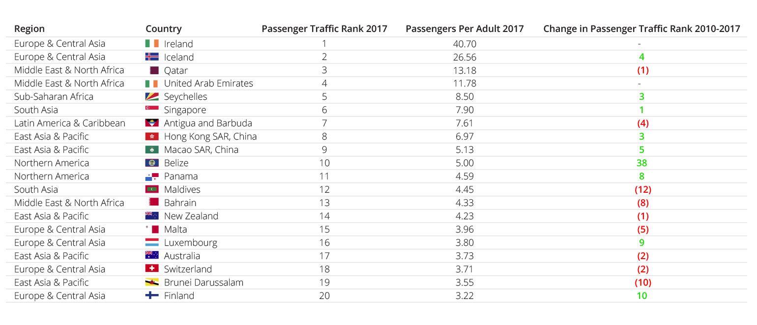Table 5: Change in Passenger Traffic Rank, 2010-2017 (Relative to Population Size)