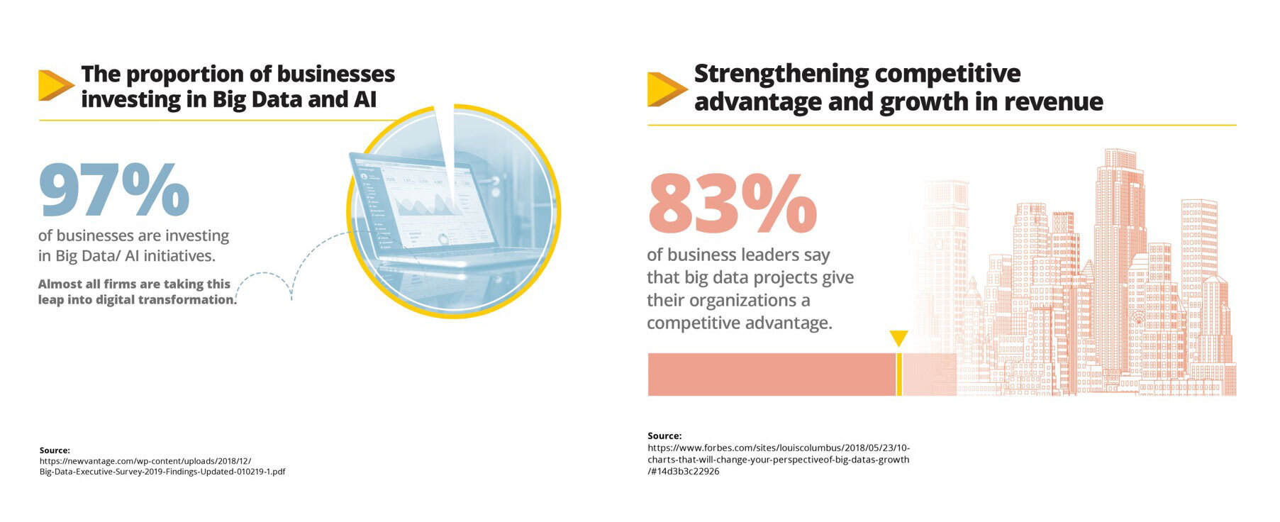 Stats about the percentage of businesses investing in Big Data and AI (97%) and strengthening competitive advantage/growing revenue (83%).