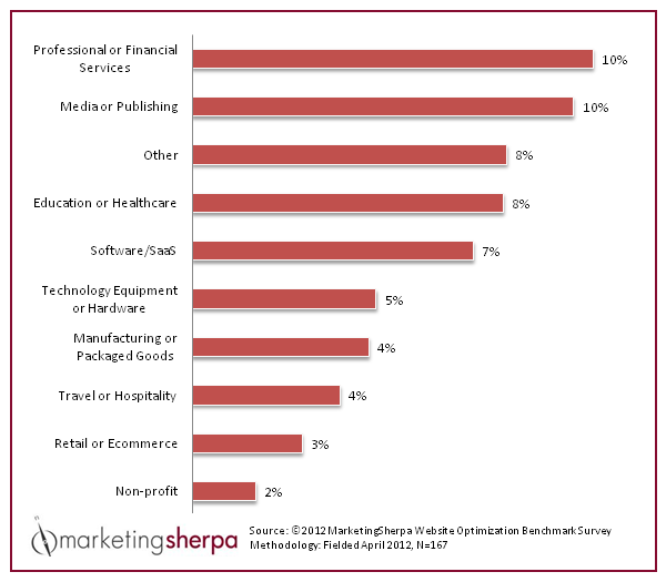 marketing sherpa survey