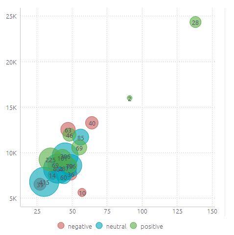 Linkedin Pulse Positive Negative Keywords