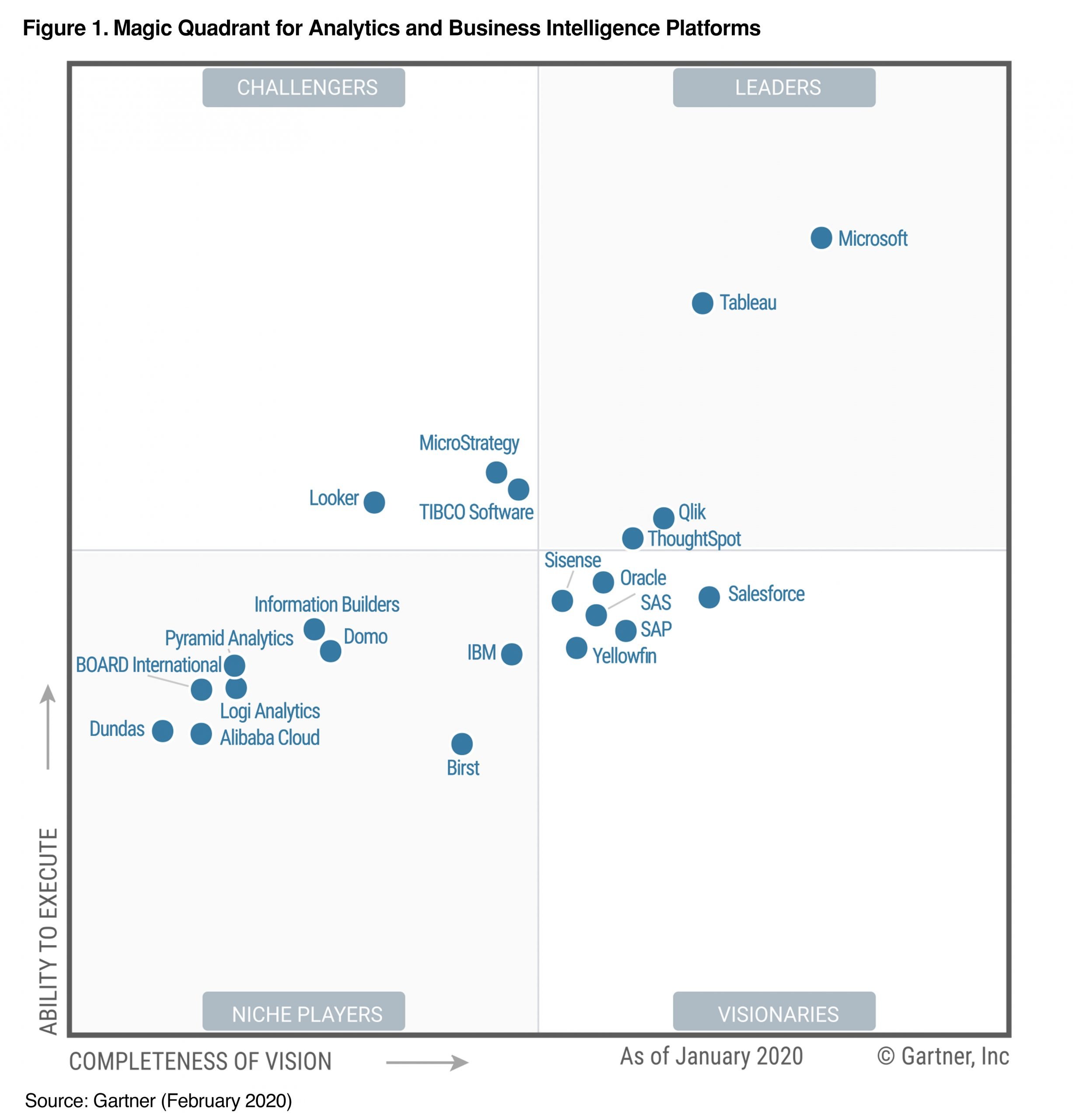 2020 Gartner Magic Quadrant For BI And Analytics
