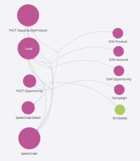 MS-Dynamic-CRM-Entities-Relationship-Diagram
