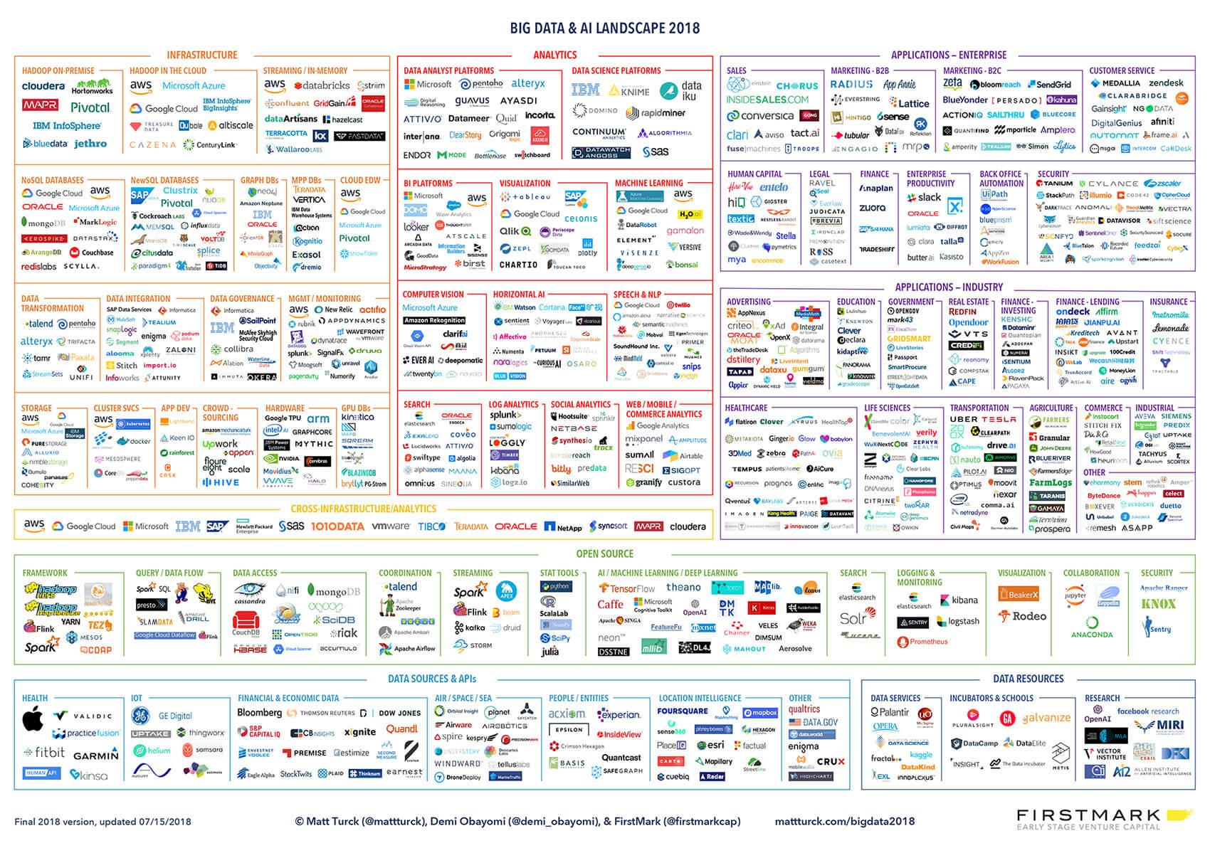 Big Data and AI Landscape 2018