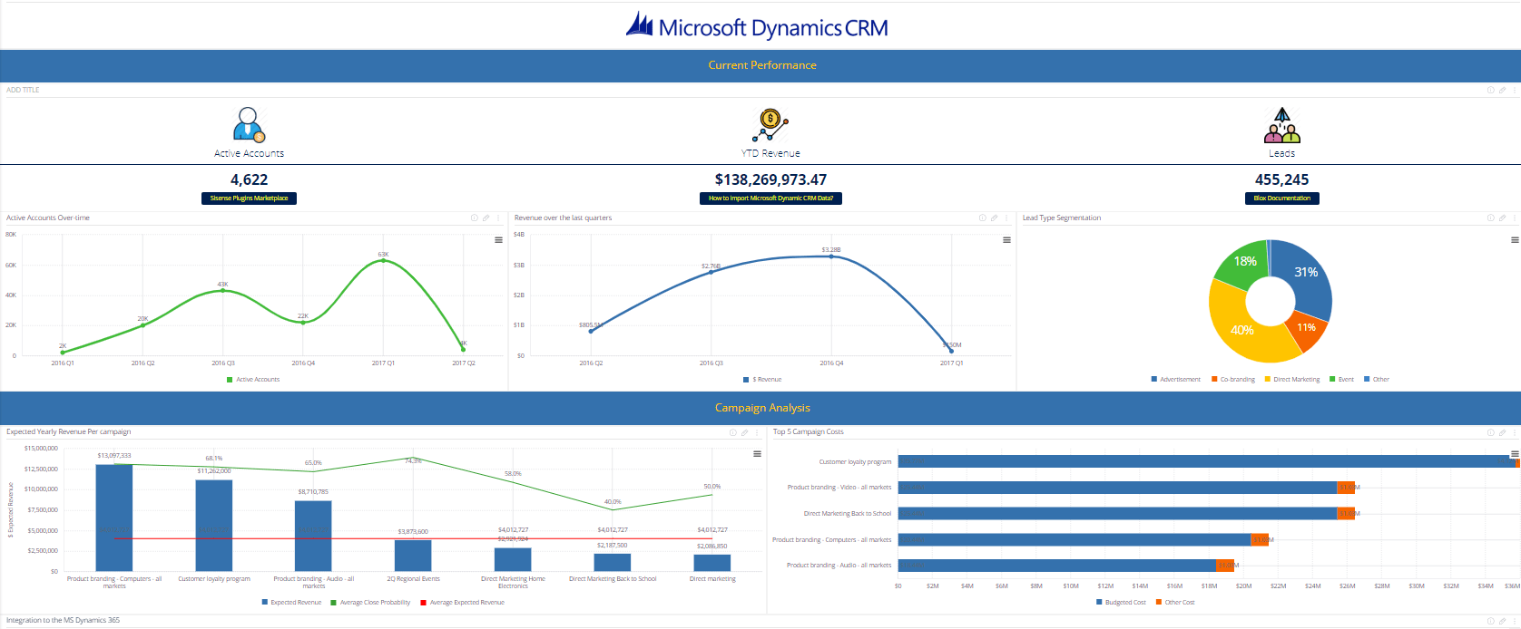 Microsoft_Dynamic_CRM_Dashboard