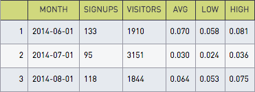 Monthly signups 2