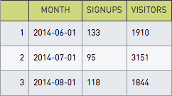 Signups by month
