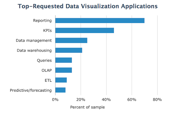 Most Requested Data Visualization Applications