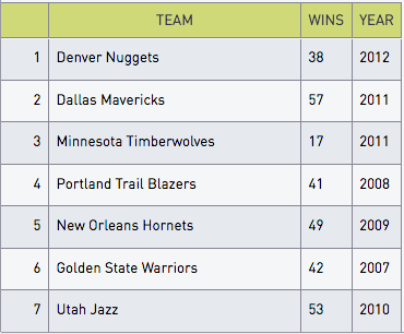 NBA Rankings West table