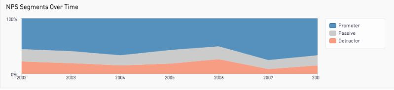 NPS segments over time