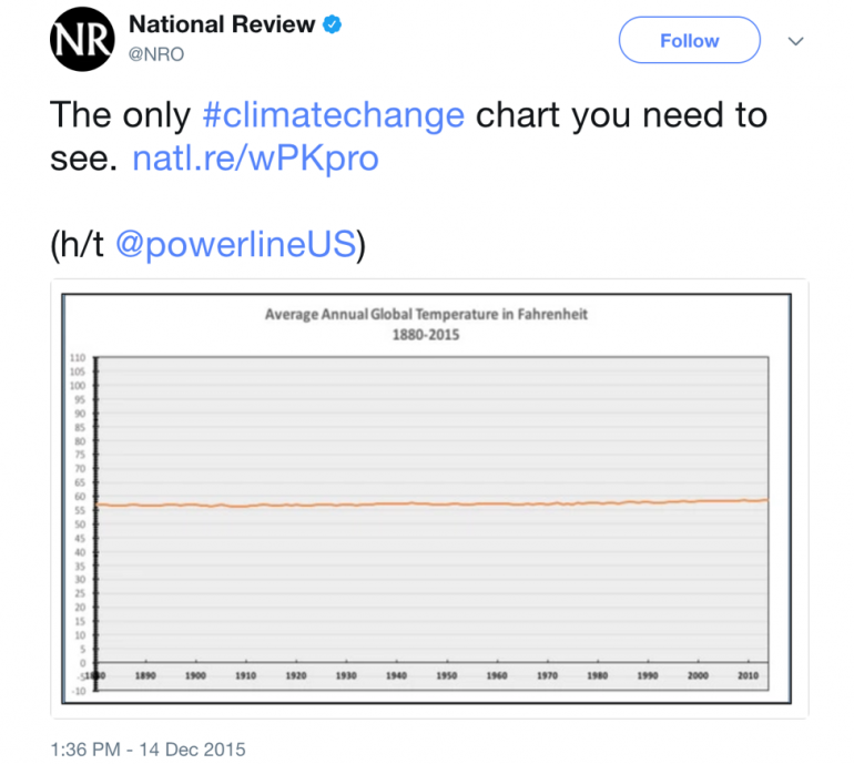 Data Visualization Fails - National Review Climate Change Graph