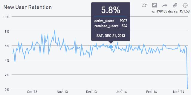 New user retention chart