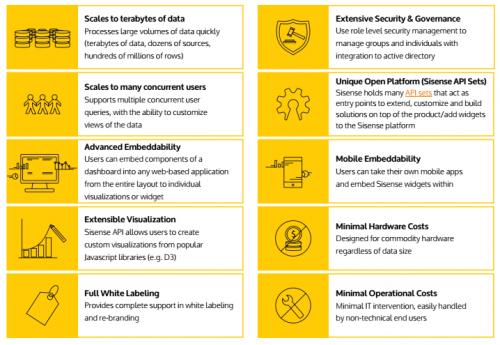 Embedded BI Overview
