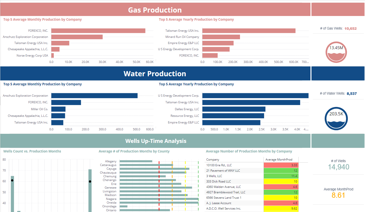 oil and gas dashboards - energy dashboards
