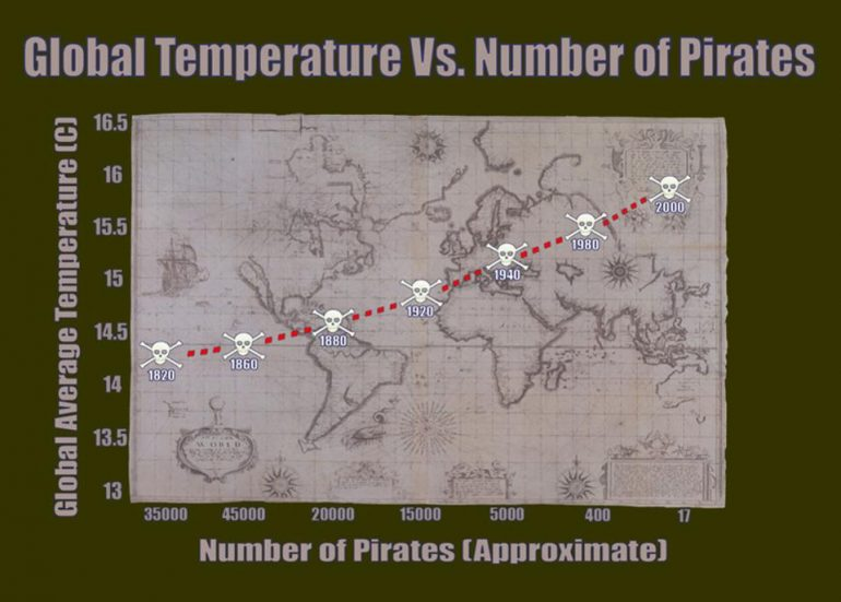 Global Temp vs. Number of Pirates Graph