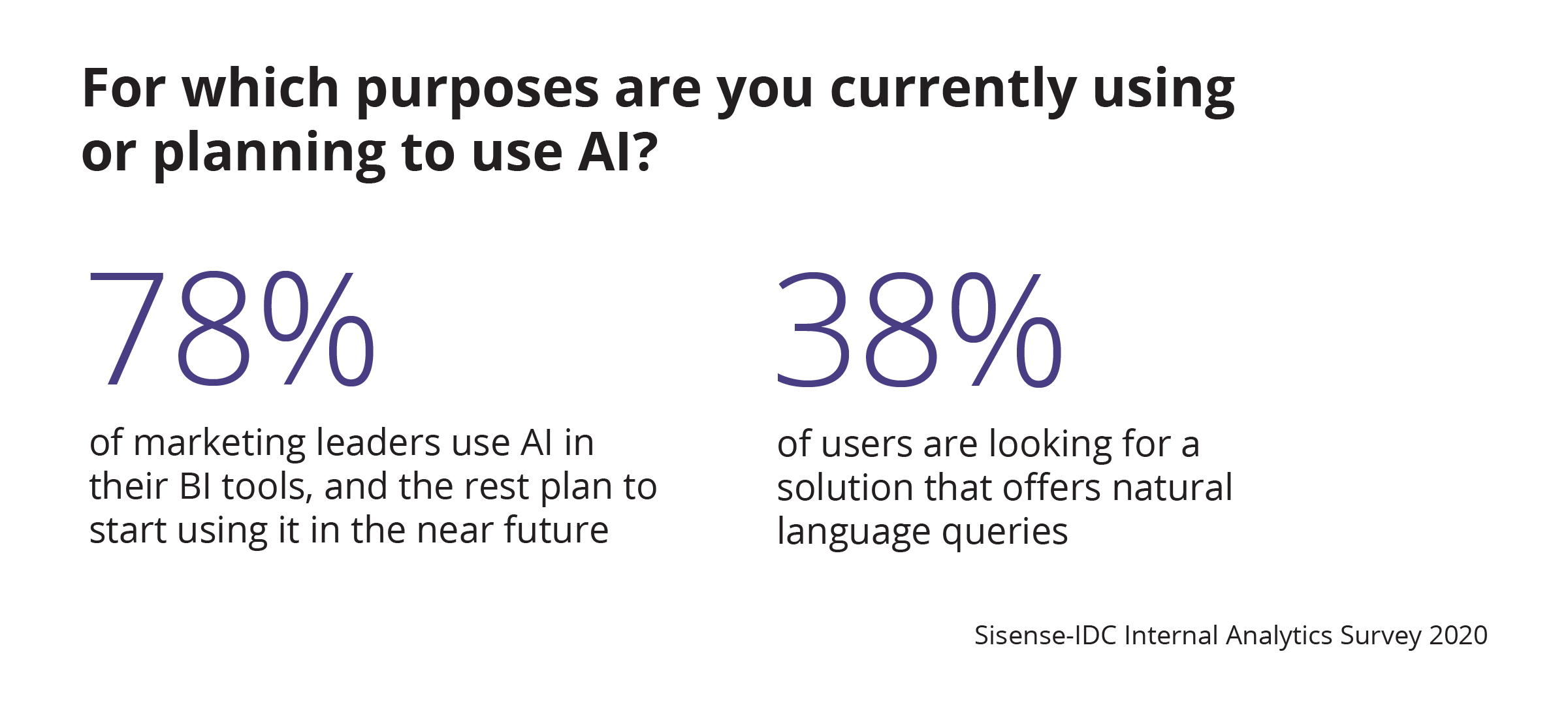 Planning to use AI?