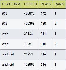 Platform user ID table