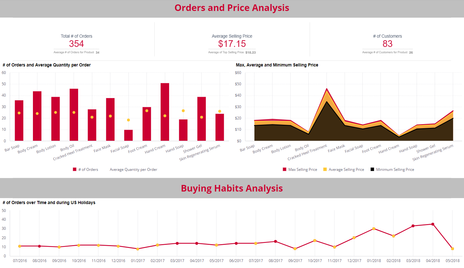 Retail dashboard examples - Product Sales Analysis
