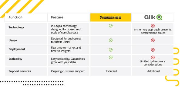 Sisense vs Qlik Vendor Comparison