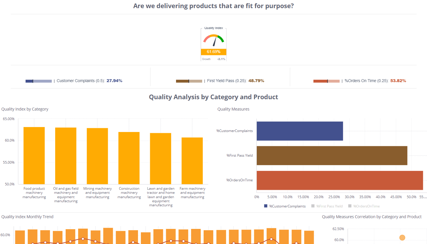 Quality Index - Manufacturing Dashboard