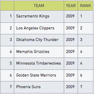 Ranked NBA table
