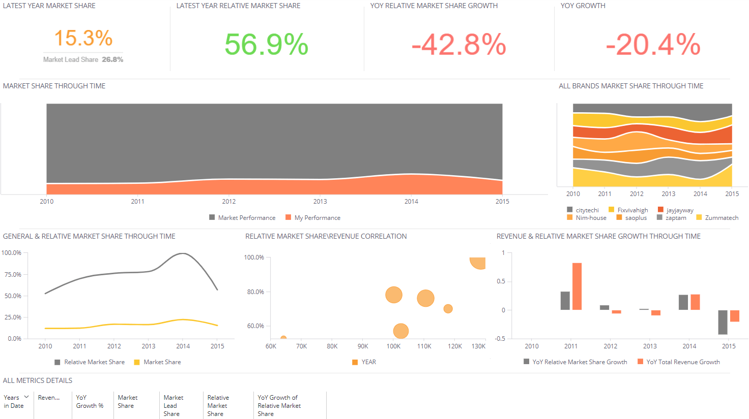 Market Share - Marketing Dashboard
