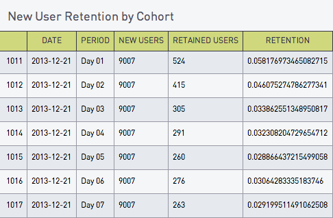 New User Retention by Cohort
