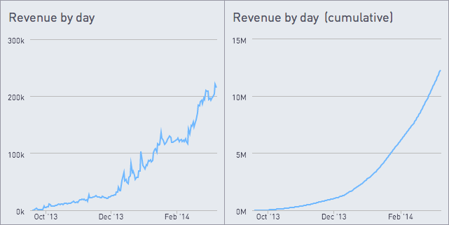 Revenue by day