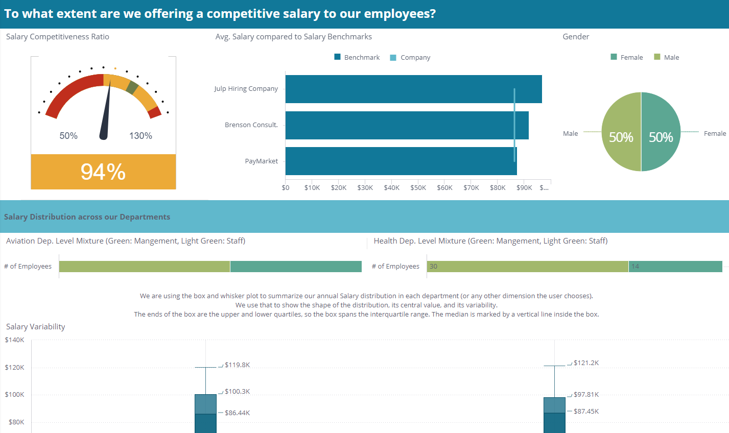Human Resources Dashboard Examples HR Metrics Sisense - Employee dashboard template