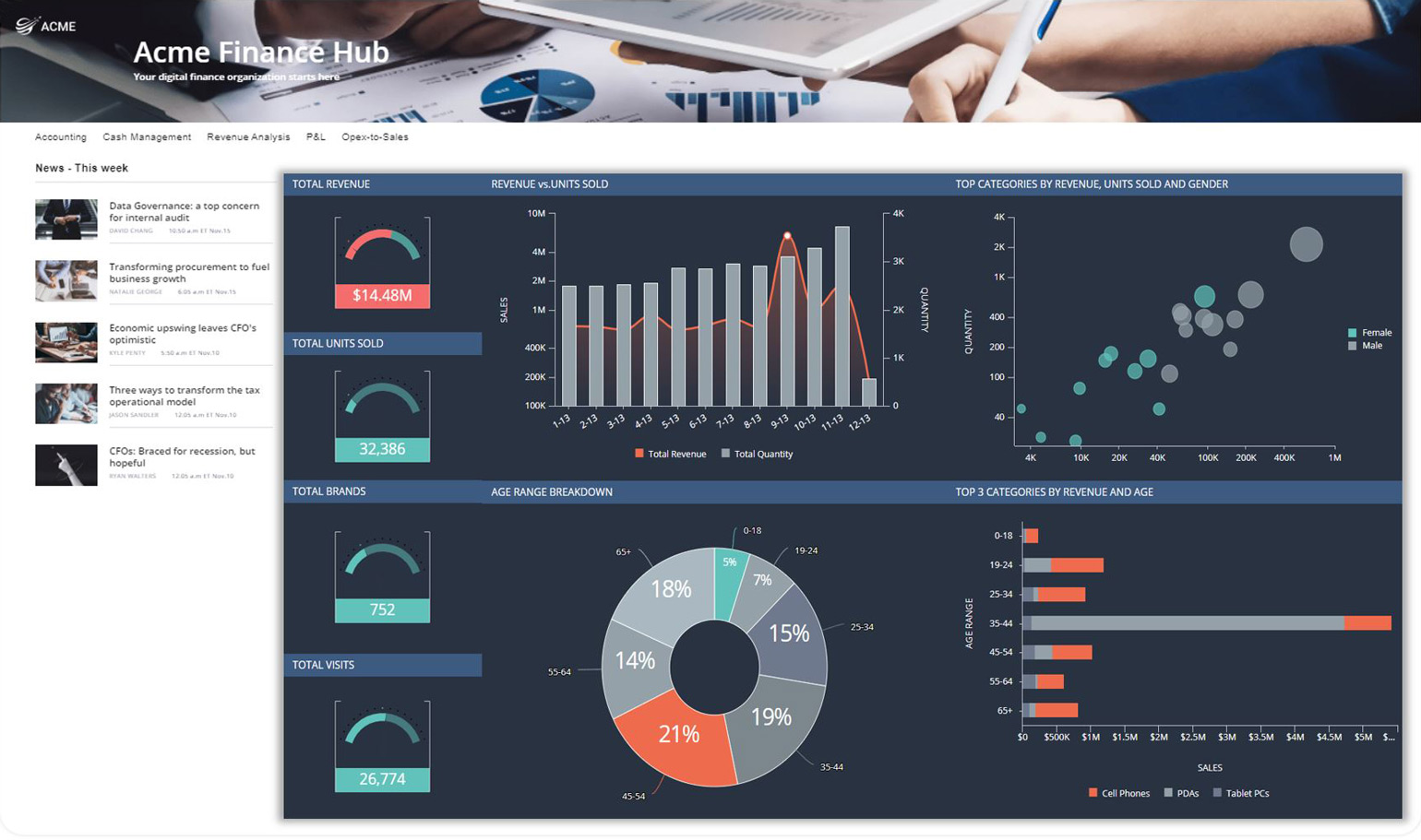 Simple UI Acme Finance Hub 1540x911 1 Five Design Tips to Deliver a Seamless Embedded Analytics Experience