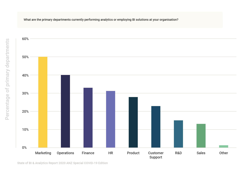 State of BI & Analytics Report 2020 ANZ