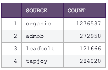 Source Count table