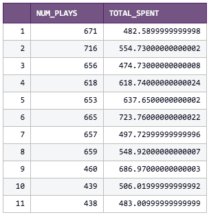 Gameplays vs. Spend chart