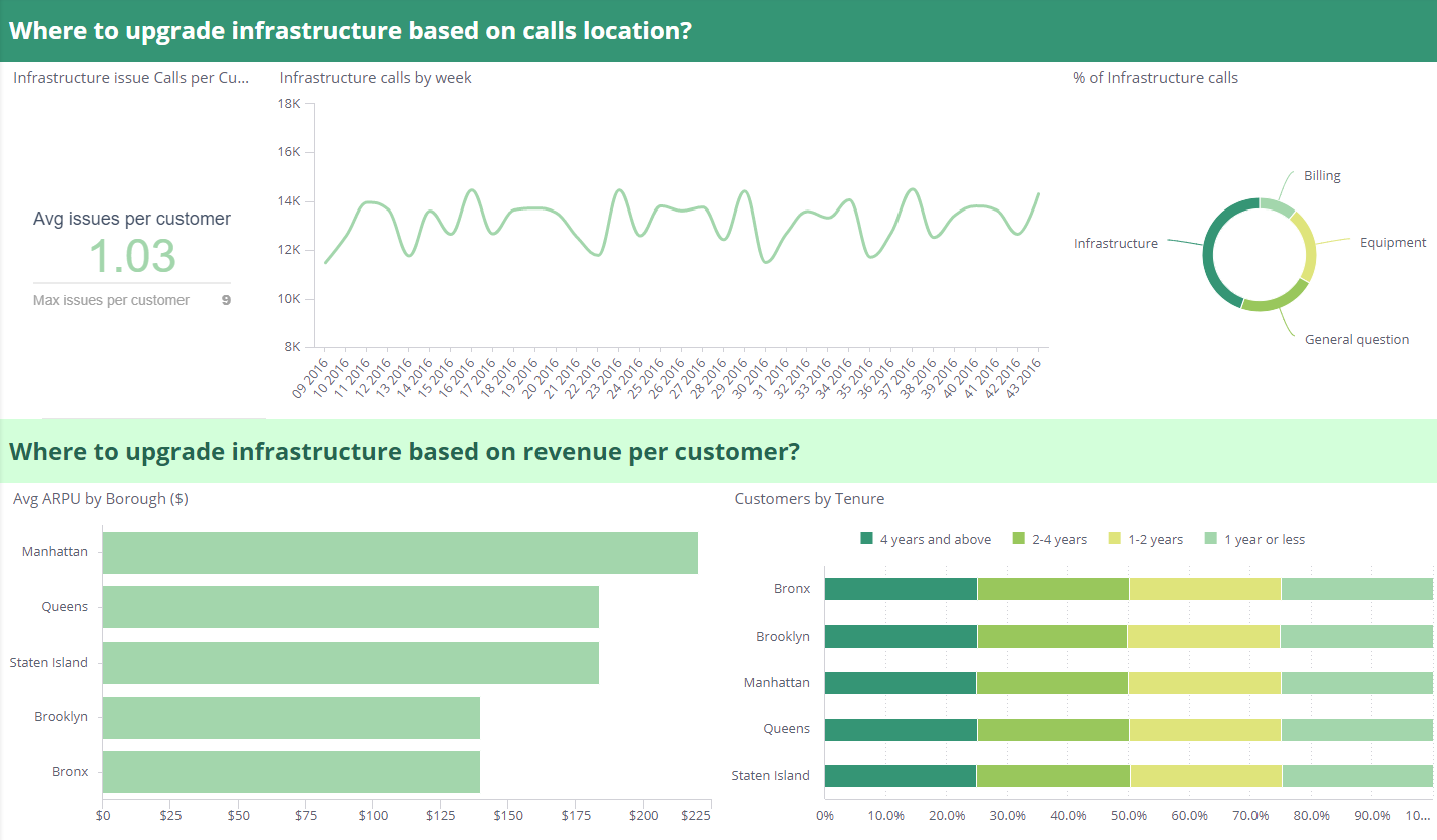 Telecom Infrastructure Prioritization Dashboard