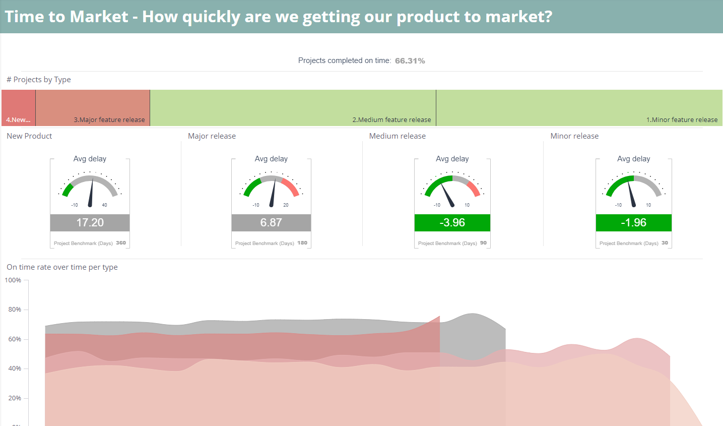 Time To Market Dashboards Data Model Templates Sisense - Product dashboard template