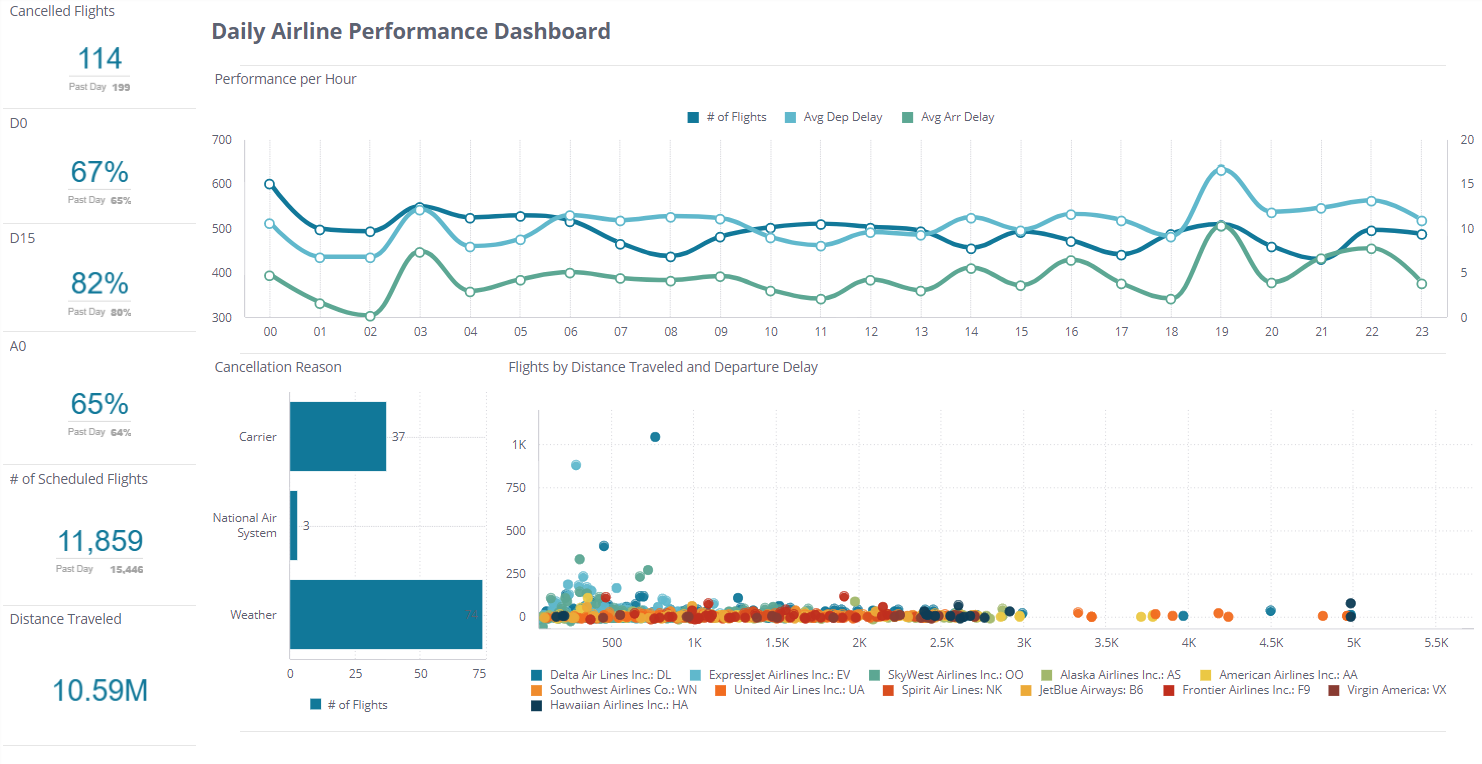 Airline KPIs - Travel Dashboard Examples