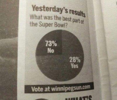 Winnipeg Sun Super Bowl Graph