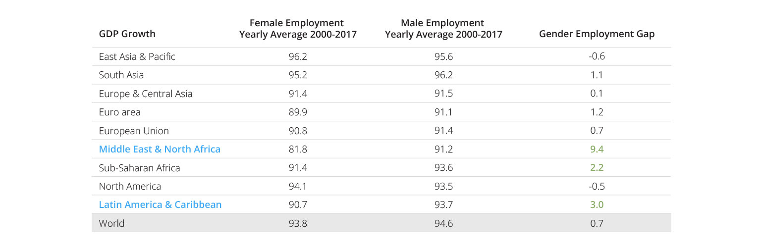 Gender Employment Gap