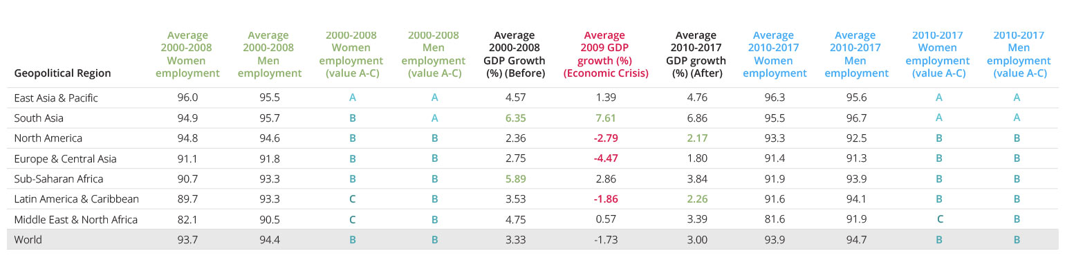 Participation in the Workforce and GDP After the Global Economic Crisis