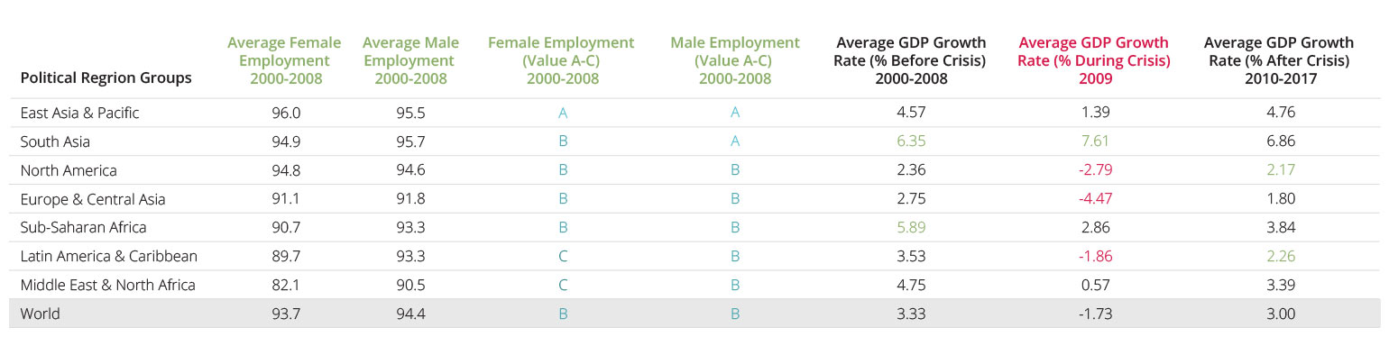 Female and Male Participation in the Workforce, GDP growth