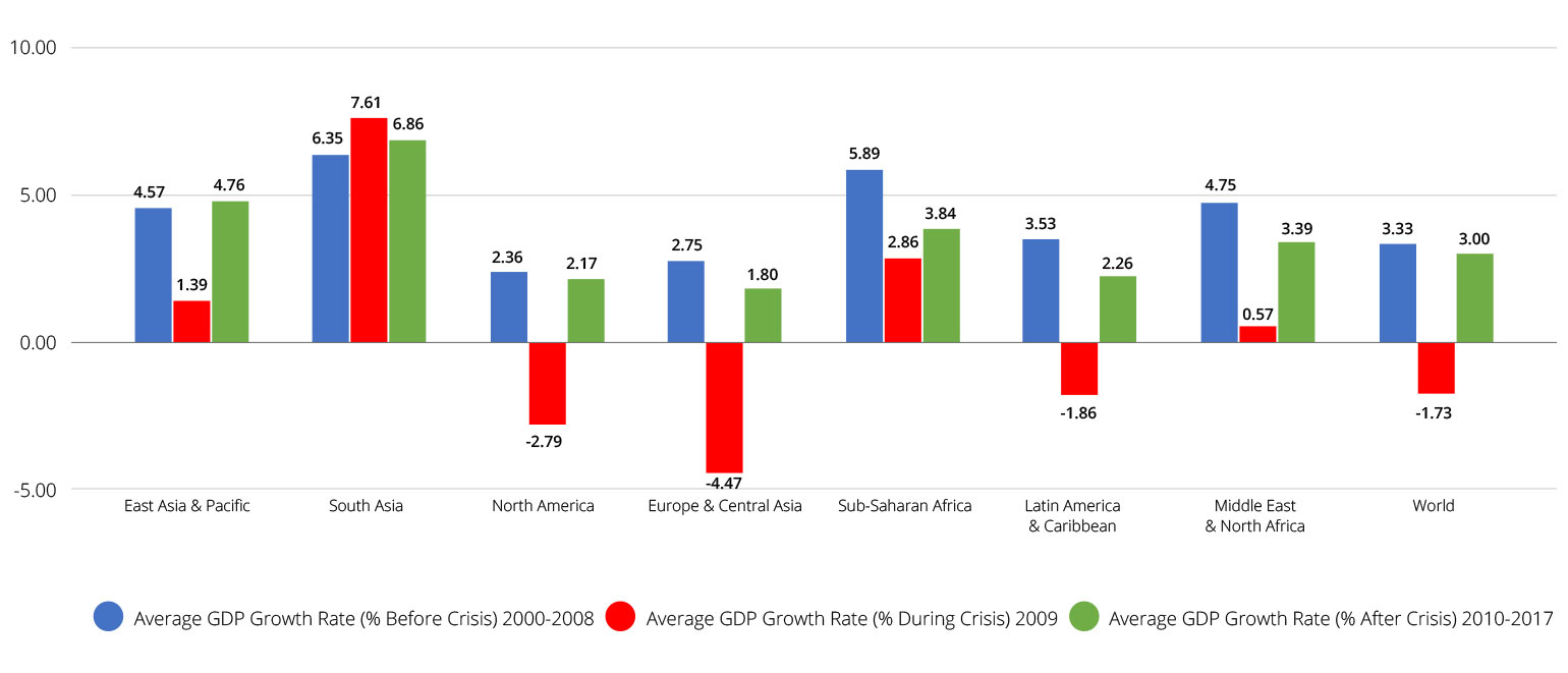 Average GDP Growth Rate Before, During, and After the Economic Crisis