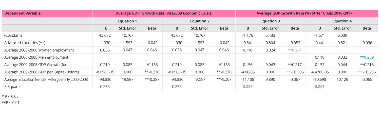 Regression Equations of Female and Male Participation in the Workforce and GDP Growth
