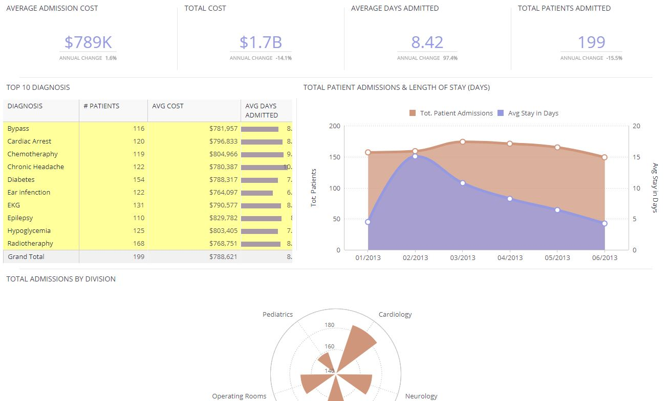 Healthcare Analytics Dashboard
