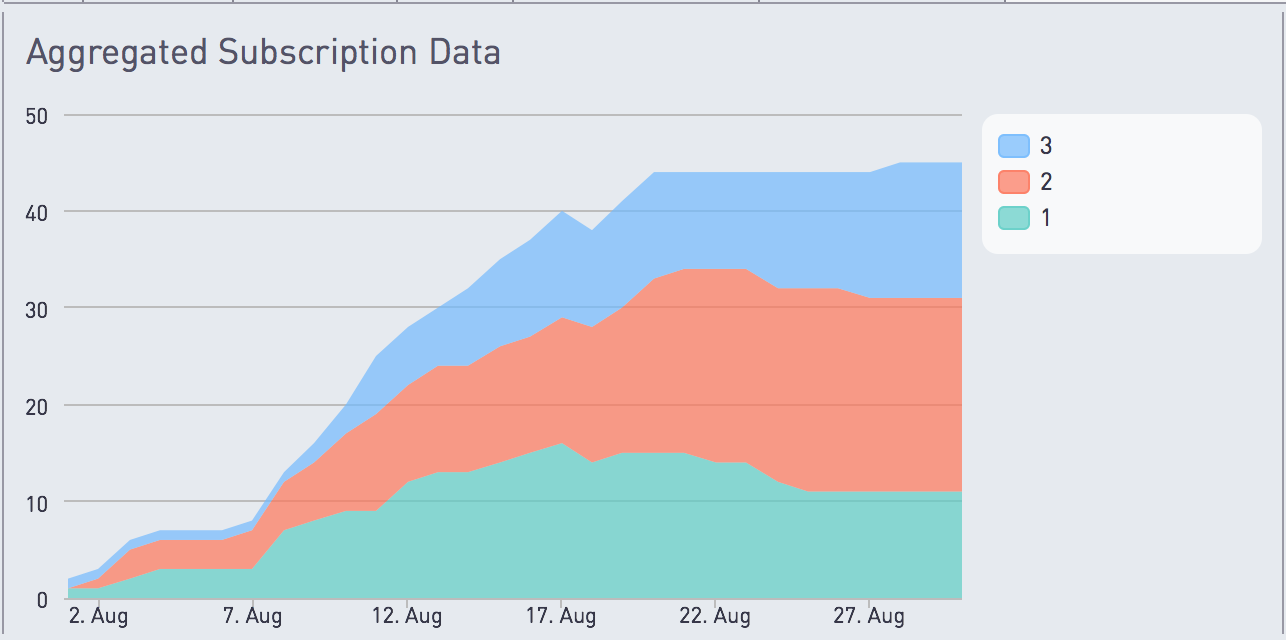 Aggregated subscription data