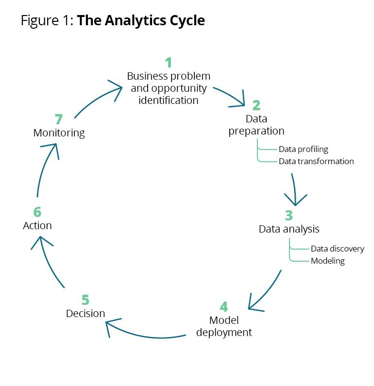 Círculo de análisis